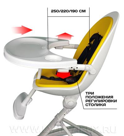 детский стульчик для кормления LYALYAUX изменение положения подноса